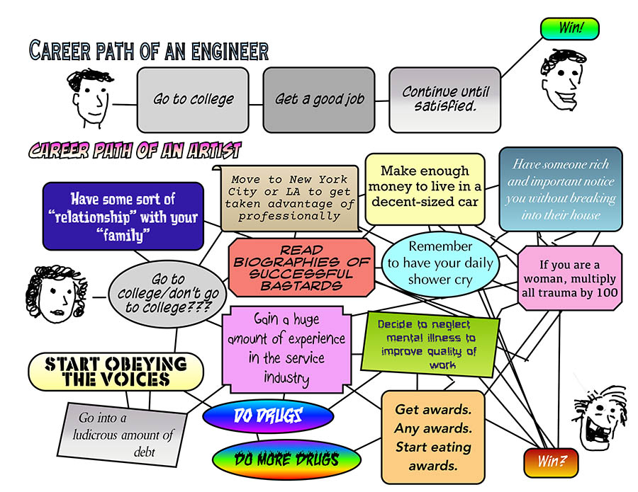 Career Paths: Engineer vs. Artist